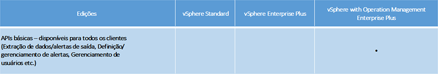 APIs do vRealize Operations