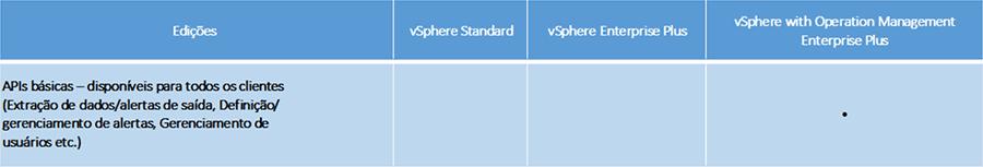 APIs do vRealize Operations