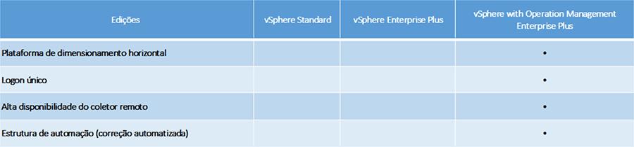 Plataforma de gerenciamento de operacoes