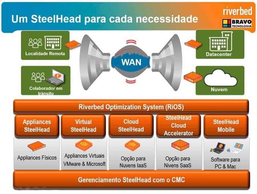 Riverbed SteelHead Linha de Produtos