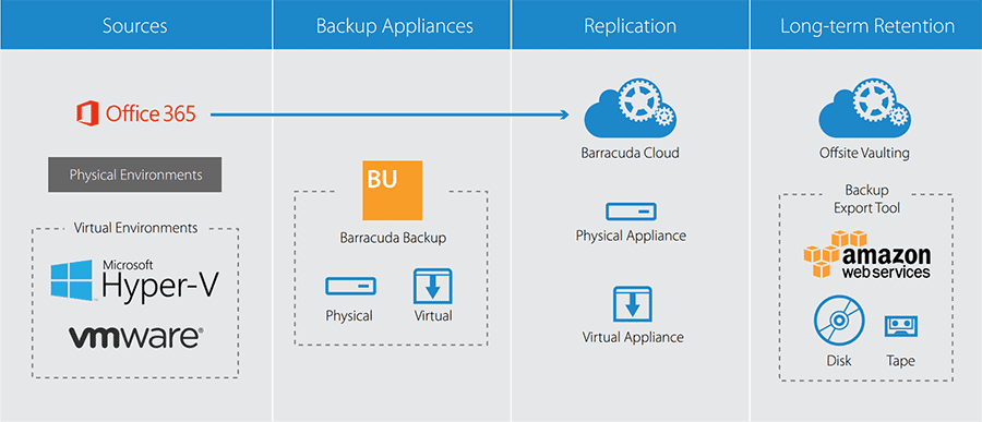 barracuda backup fisico virtual cloud