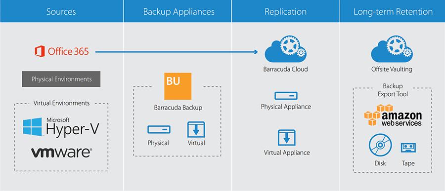 barracuda backup fisico virtual cloud