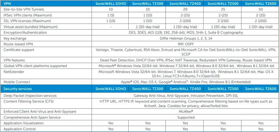 sonicwall next generation firewall tz