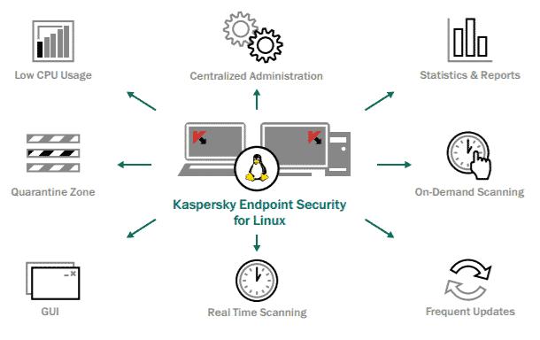 kaspersky linux