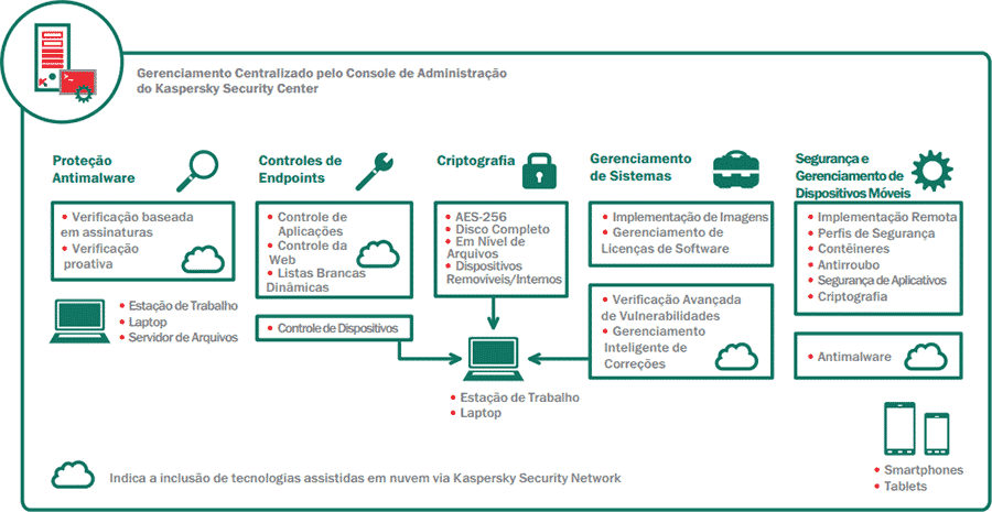 kaspersky security for business advanced