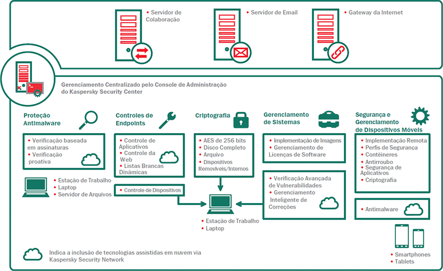 kaspersky security for business kesb
