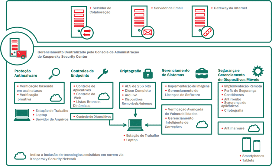 kaspersky security for business total