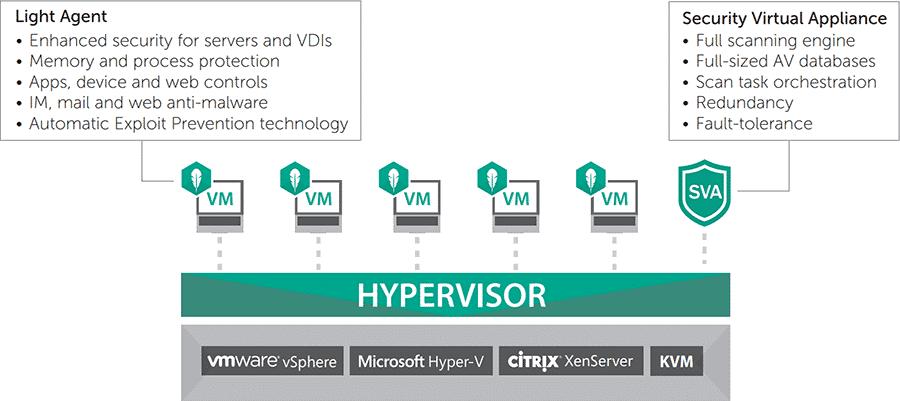 kaspersky security virtualization vmware hyper v