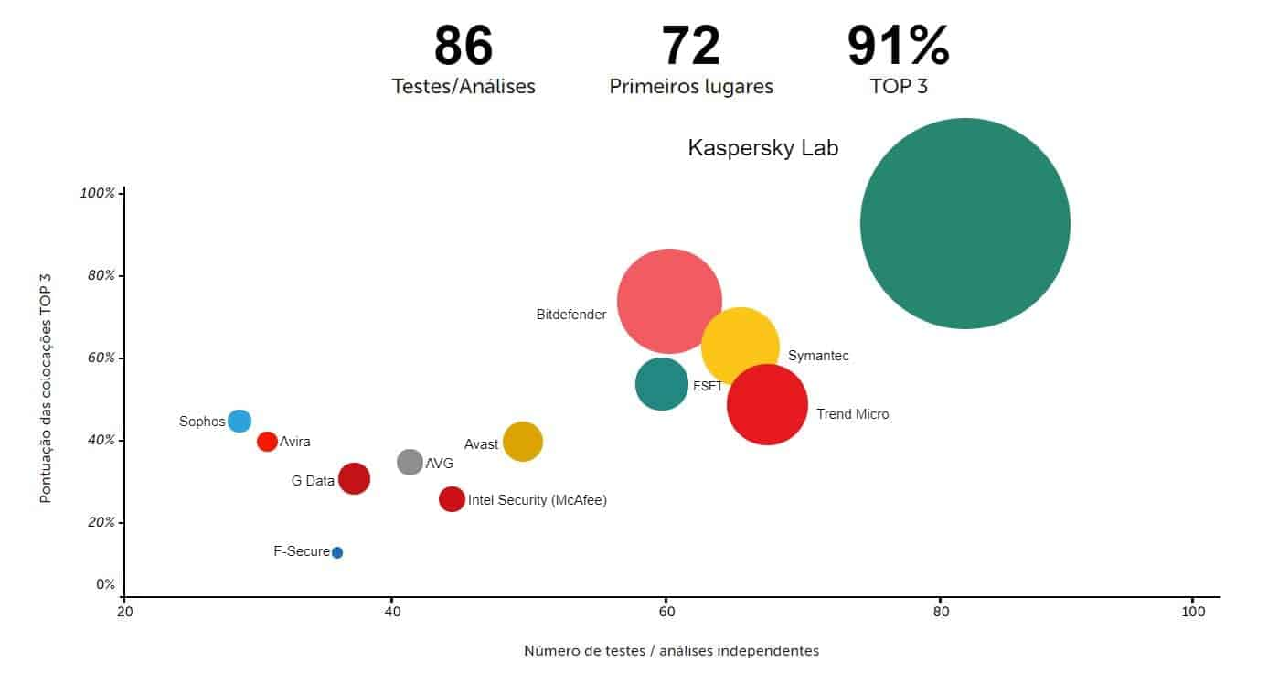 kaspersky top