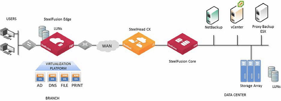 riverbed steelfusion zero branch it