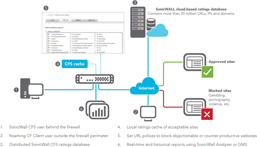 sonicwall web filter