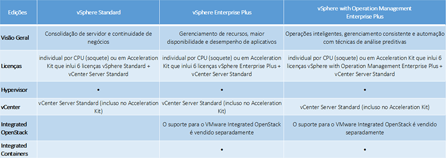 vmware licenciamento