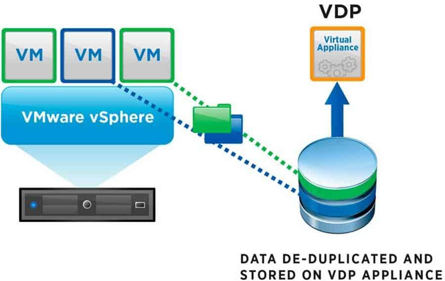 vmware vsphere data protection