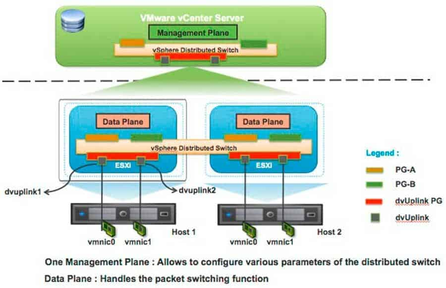 vmware vsphere distributed switch