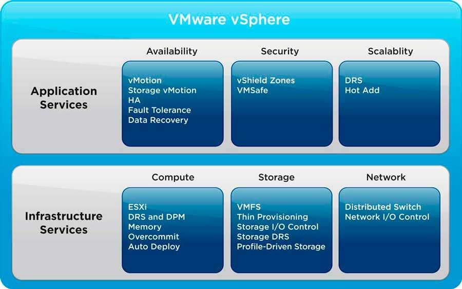 vmware vsphere funcoes