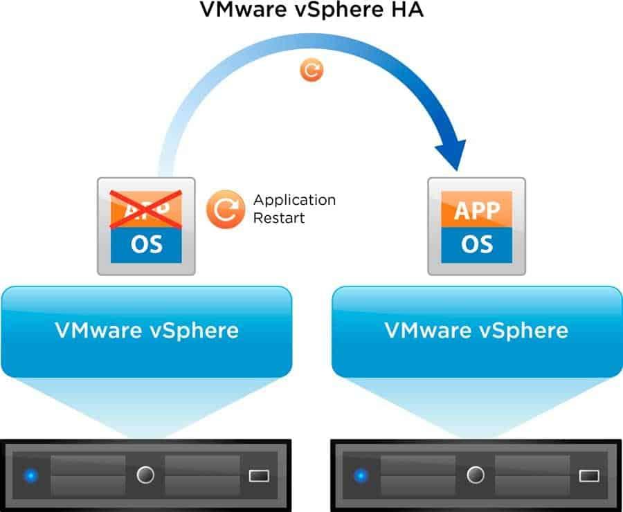 vmware vsphere high availability ha