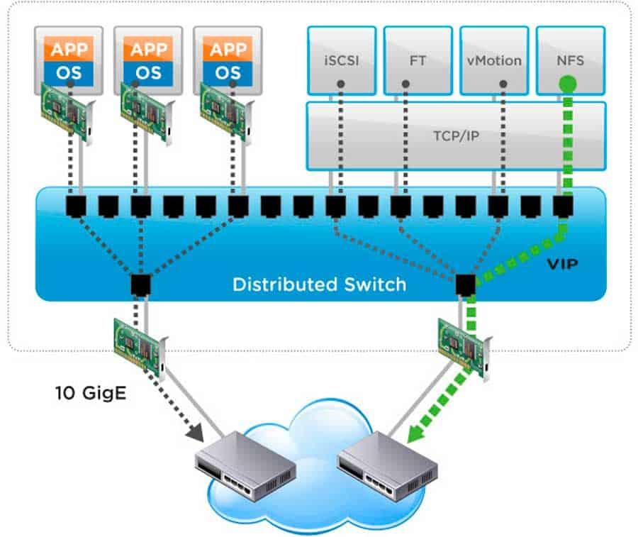 vmware vsphere network io control nioc