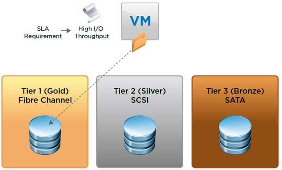 vmware vsphere profile driven storage