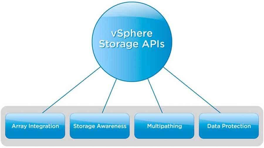 vmware vsphere storage api