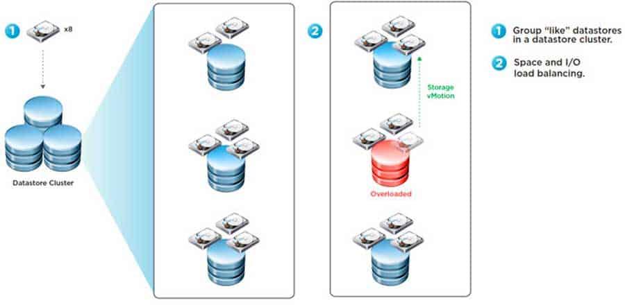 vmware vsphere storage drs