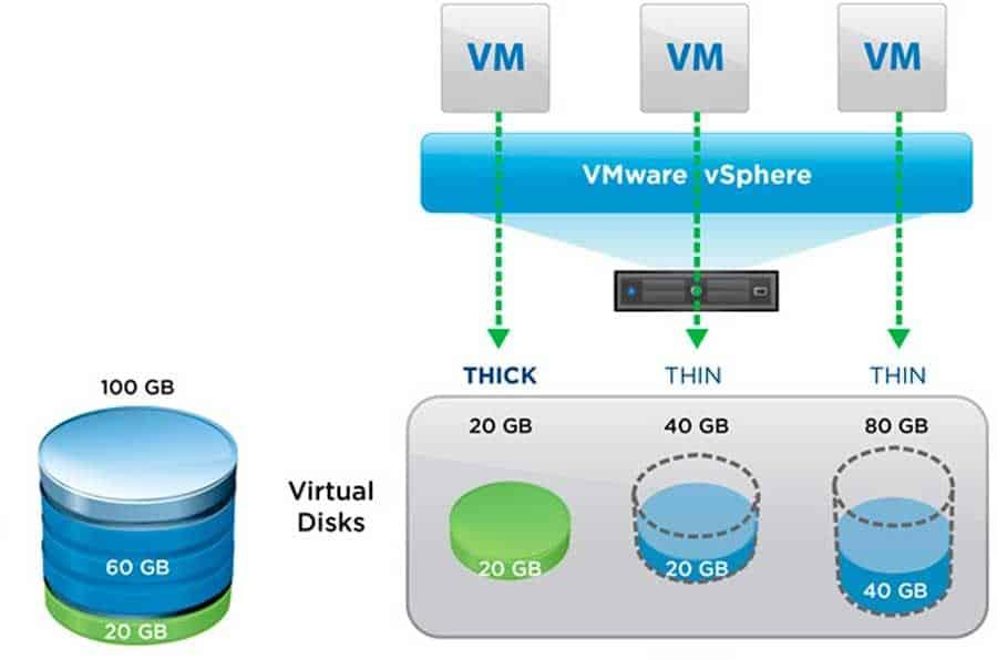 vmware vsphere storage thin provisioning