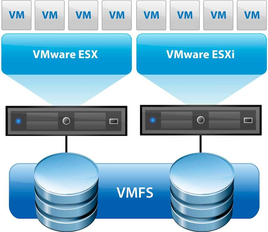 vmware vsphere storage vmfs