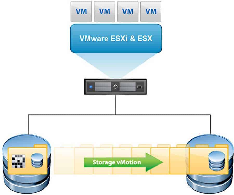 vmware vsphere storage vmotion