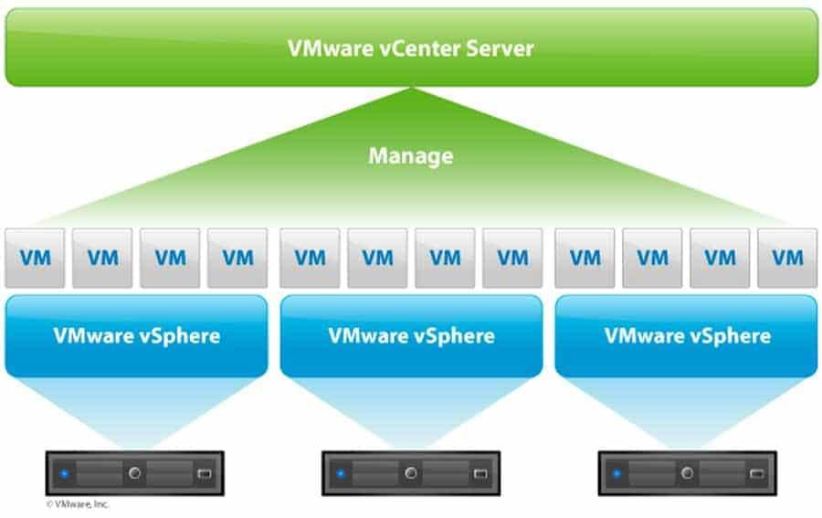 vmware vsphere vcwenter server