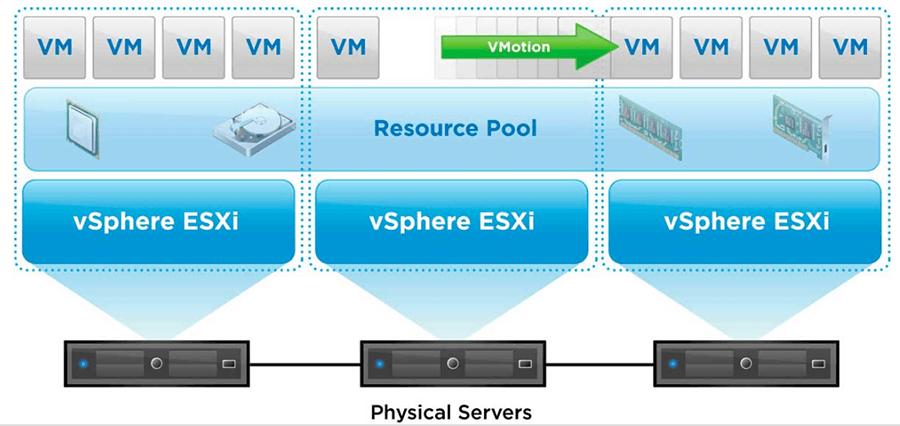 vmware vsphere virtualizacao servidores