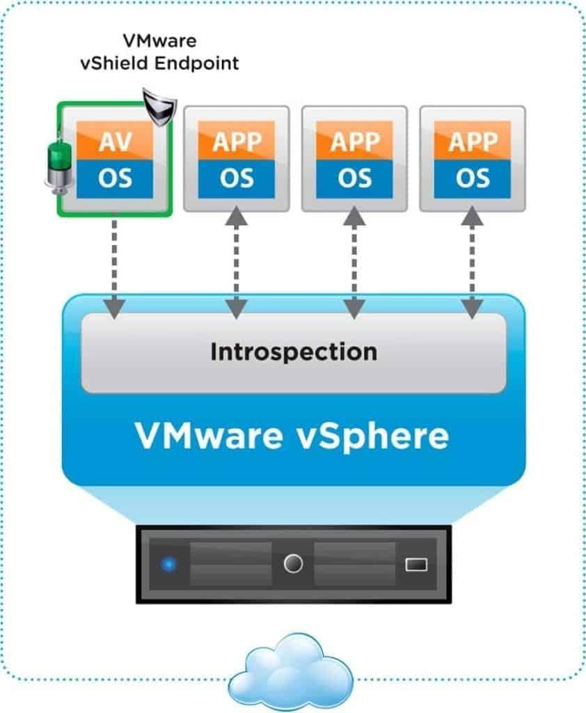 vmware vsphere vshield endpoint