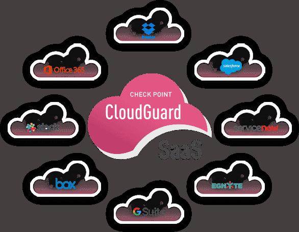 CloudGuard SaaS for SaaS Security