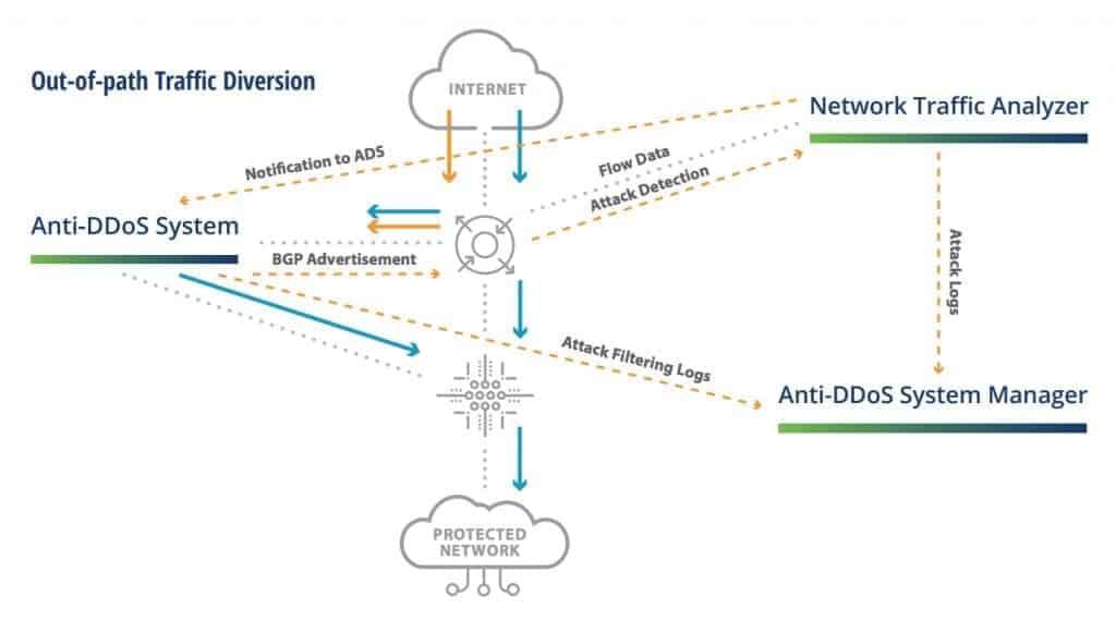 nsfocus DDoS: defesas on premisses