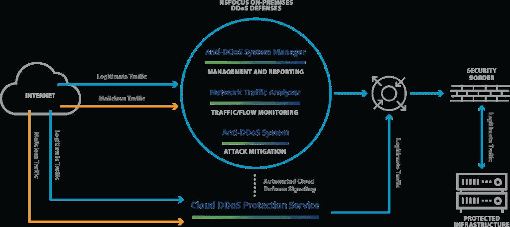 nsfocus DDoS: defesa híbrida