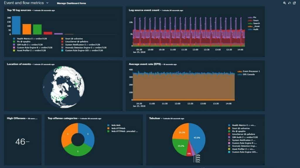 Soluções críticas de proteção de dados com o IBM QRadar