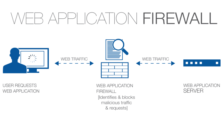 Web Application Firewall WAF