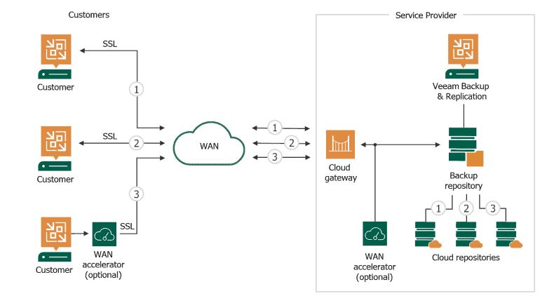 Backup do Veeam Cloud Connect para provedores de serviços