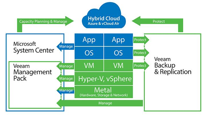 Soluções de backup e gerenciamento de servidor VMware ESXi