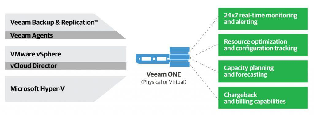 Backup e Replicação Veeam ONE