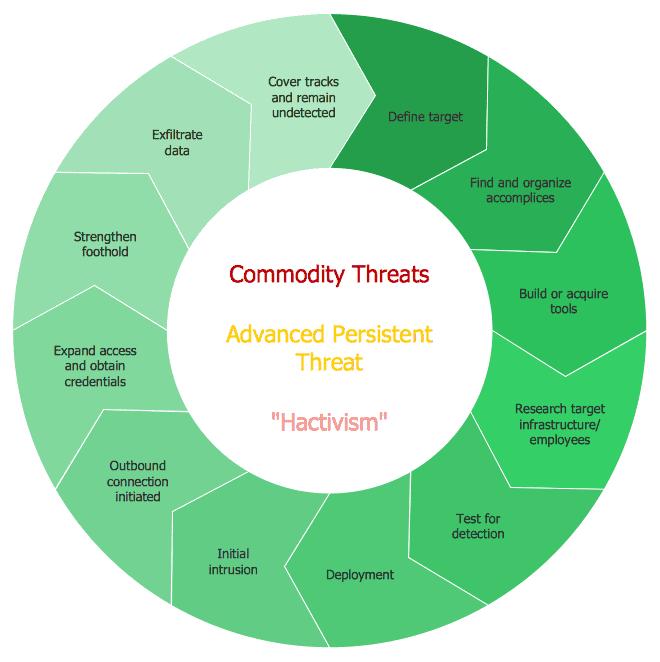 APT Advanced Persistent Threat