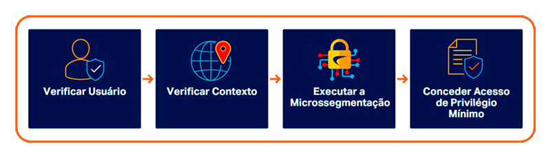 SonicWall Zero Trust Access Process