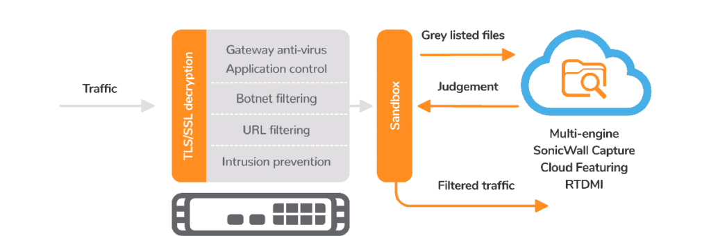 sonicwal capture advanced threat protection atp
